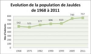 Courbe population