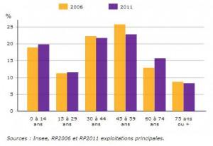 Population par ages