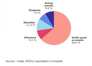 Population  par catégories Charente